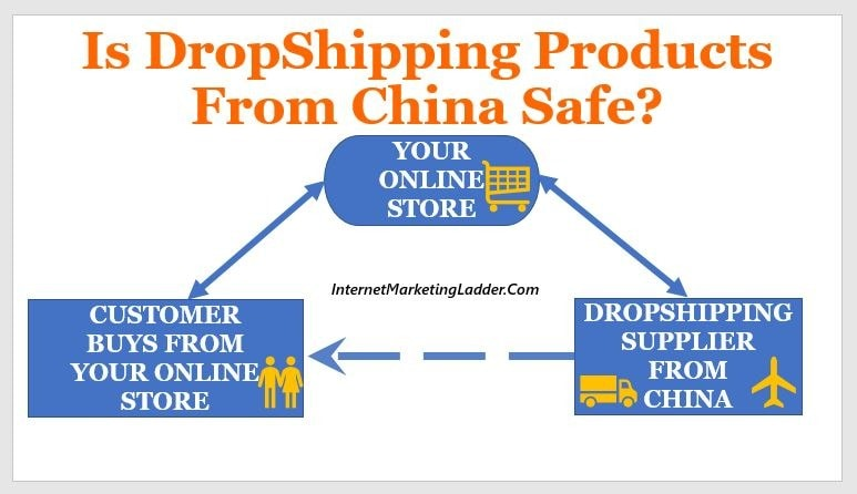 Is-DropShipping-Products-from-China-Safe3